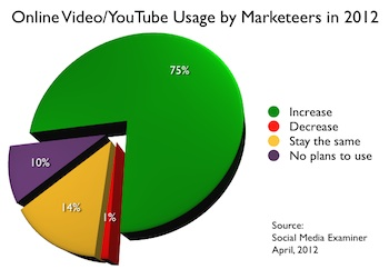 Online Video YouTube usage by Marketeets in 2012